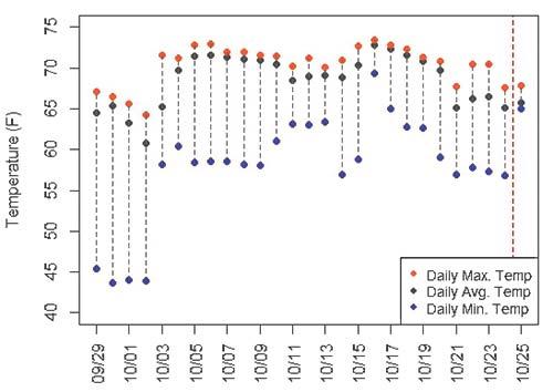 Daily minimum, maximum, and average temperatures