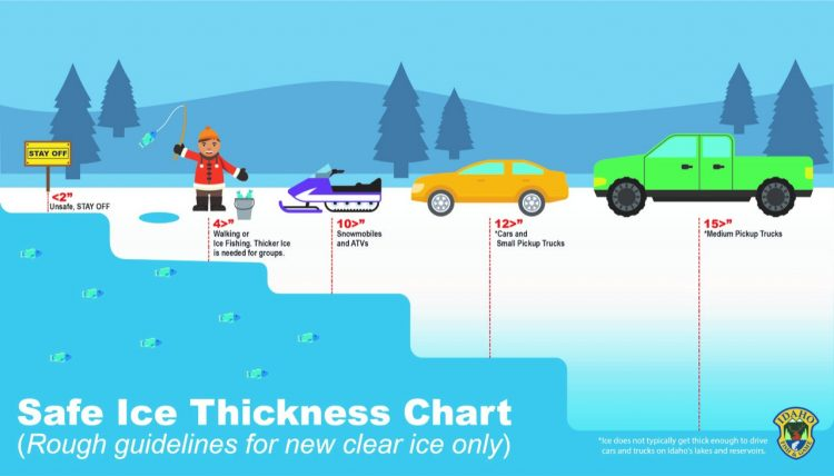 Ice Fishing Thickness Chart.