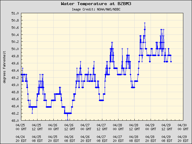 Woods Hole Water Temps