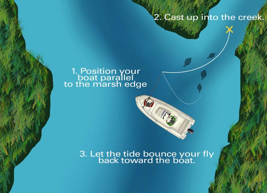FISHING TIDAL CREEKS AND MARSHES